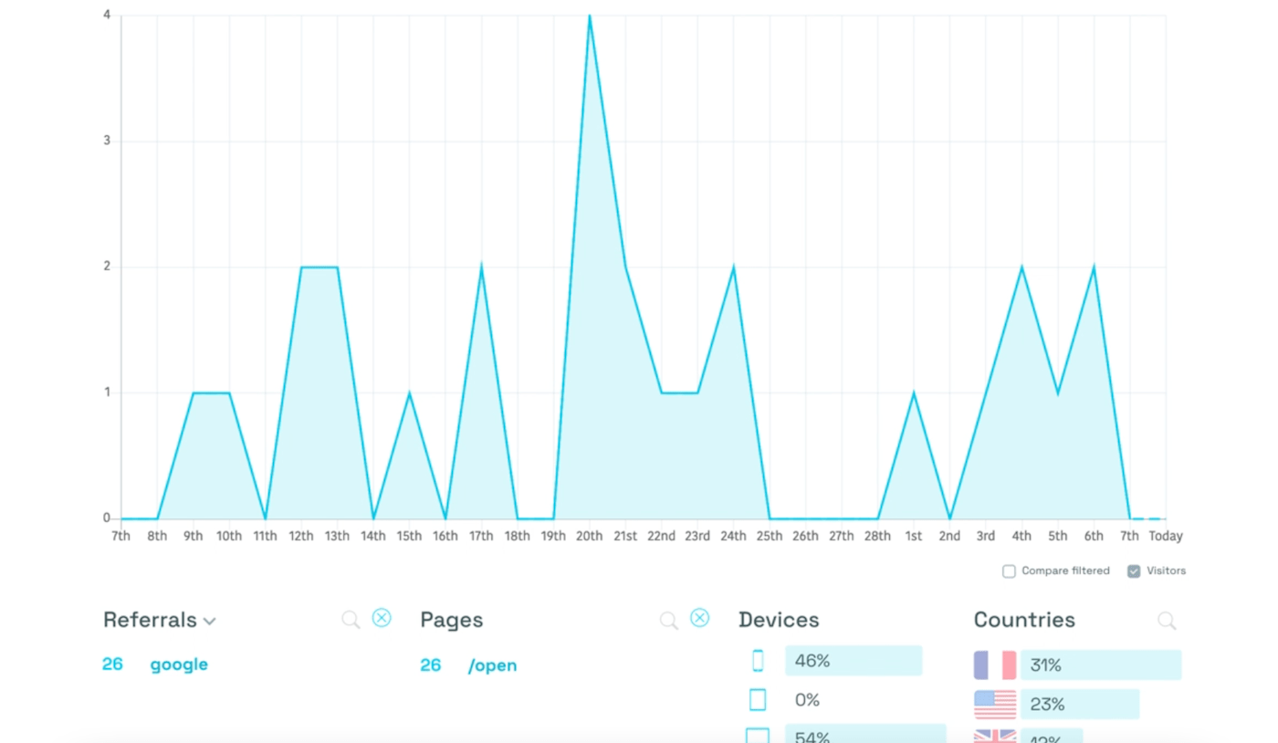Filters in Simple Analytics