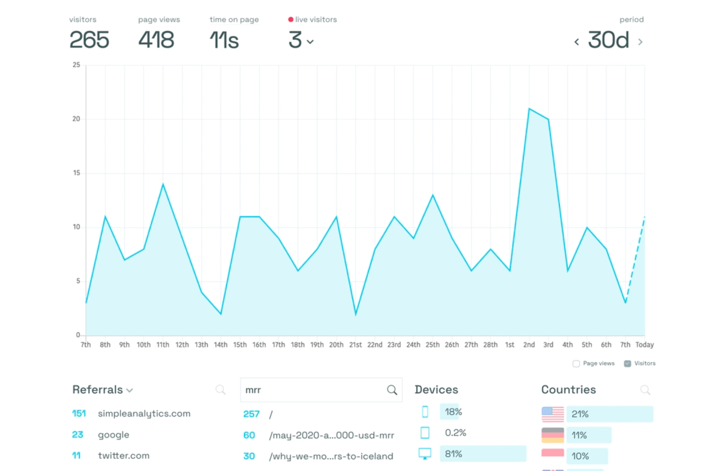Time on page feature of Simple Analytics
